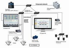 The Advantages and Mechanism of Industrial Ethernet Network
